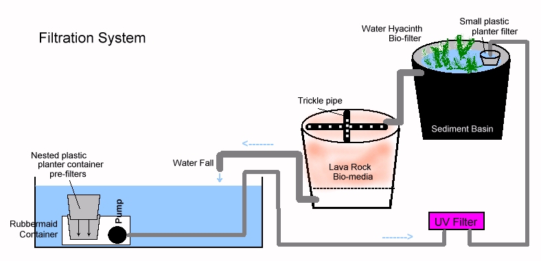 My japanese garden technical information for Pond filtration system diagram